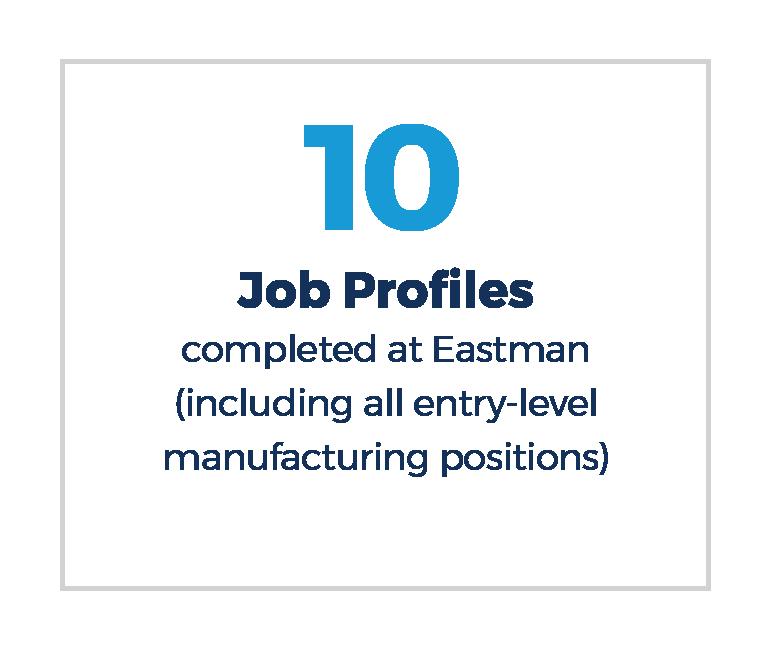 Eastman Workforce Success Story - Workforce Solutions