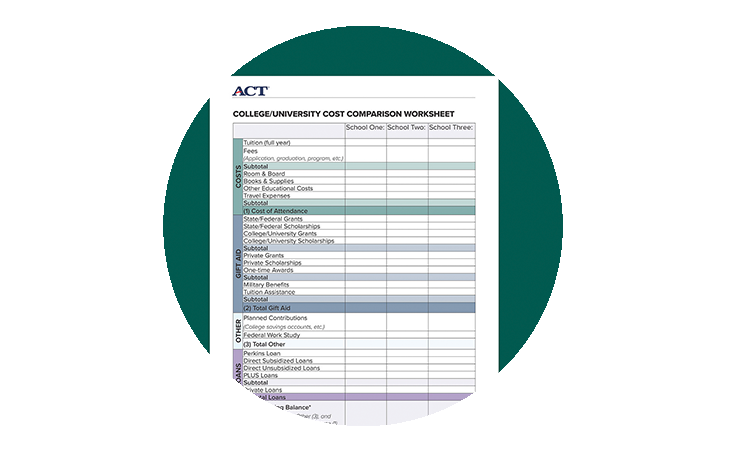 Estimating The Cost Of College Students And Parents The Act