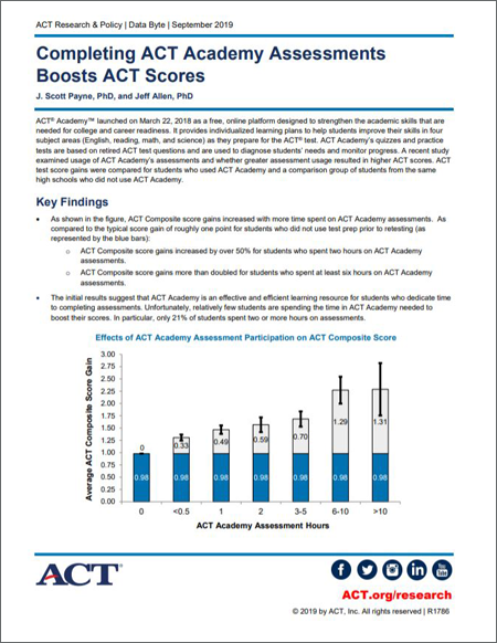 Completing ACT Academy Assessments Boosts ACT Scores Report Cover