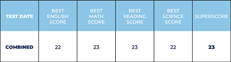 Superscoring table example