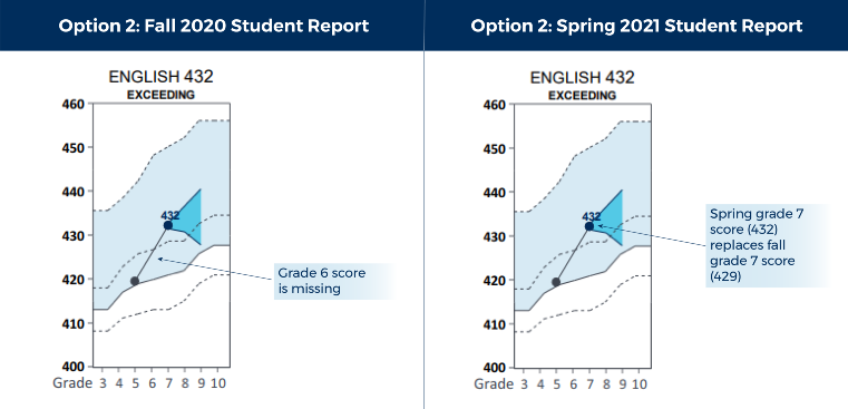 "The figure shows two sample ACT Aspire score reports. The first report is titled ""Option 2 Fall 2020 Student Report"". It is a line graph with grade level ranging from 3 to 10 on the horizontal axis and test score ranging from 400 to 460 on the vertical axis. Two score points are plotted, showing that a student's performance improved from grade 5 to grade 7. The figure indicates that the 6th grade score is missing. The second report is titled ""Option 2 Spring 2021 Student Report"". It is a line graph with grade level ranging from 3 to 10 on the horizontal axis and test score ranging from 400 to 460 on the vertical axis. Two score points are plotted, showing that a student's performance improved from grade 5 to grade 7. The figure indicates that the spring 7th grade score replaces the fall 7th grade score."