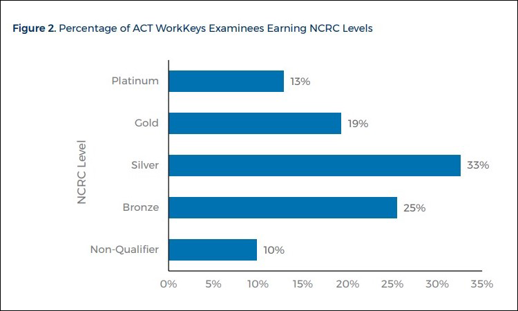 Percentage of ACT WorkKeys Examinees Earning NCRC Levels: Platinum-13%, Gold-19%, Silver-33%, Bronze-25%, Non-Qualifier-10%
