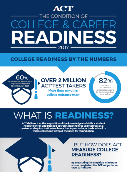 condition of college and career readiness 2017