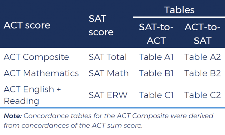 Image representing ACT/SAT Concordance table