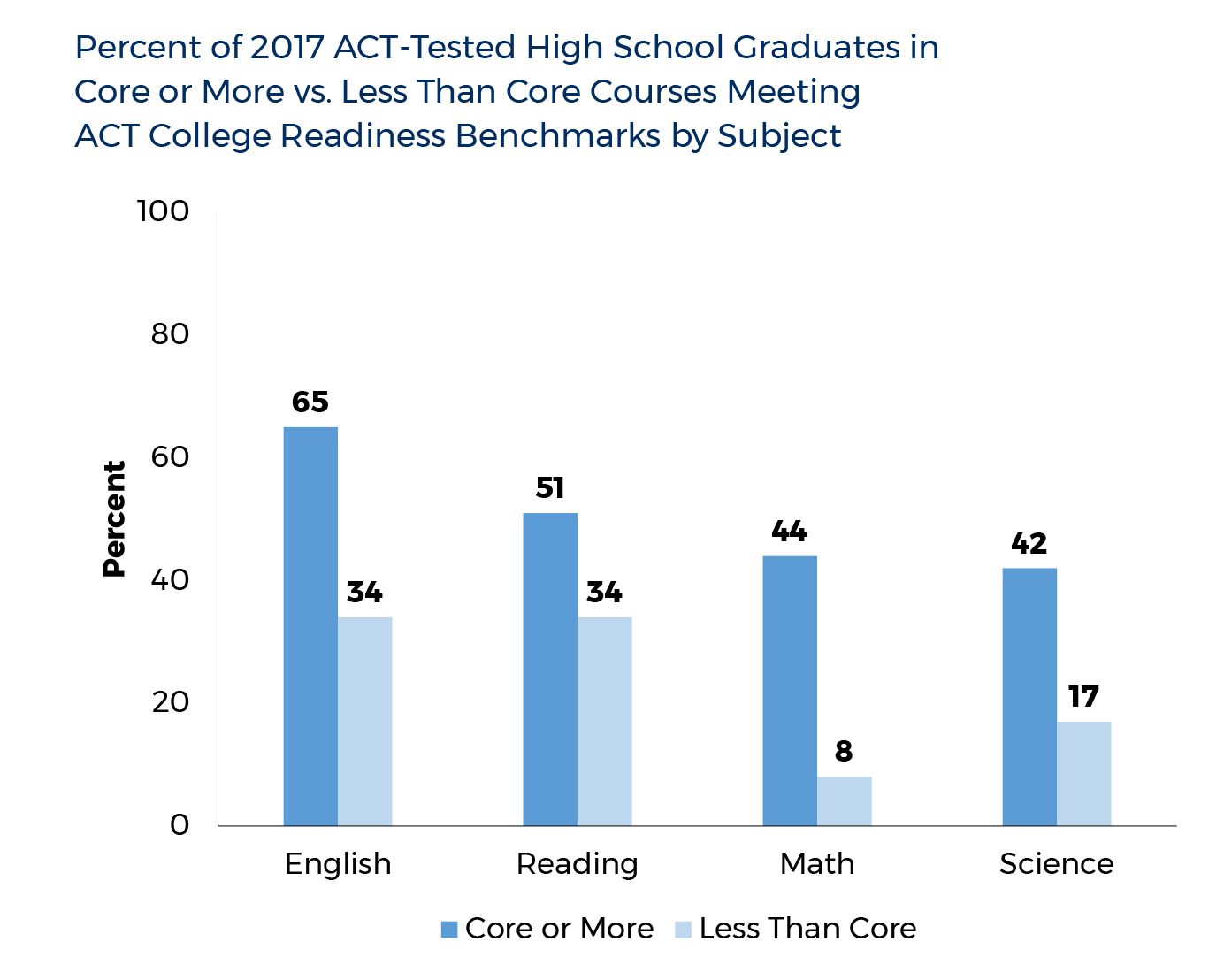 Graph showing percent of 2017 ACT-Tested High School Graduates in Core or More vs. Less Than Core Courses Meeting ACT College Readiness Benchmarks by Subject. English: Core or More=65%, Less Than Core=34%. Reading: Core or More=51%, Less Than Coire=34%. Math: Core or More= 44%, Less Than Core=8%. Science: Core or More=42%, Less Than Core=17%.